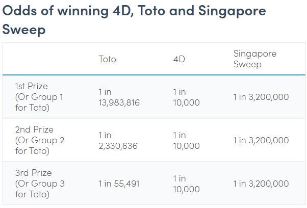 Investing_in_Singapore_Lottery_1.png