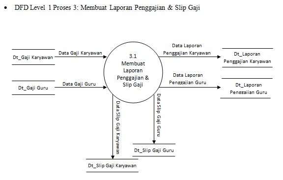 Diagram detail penggajian guru complete wiring diagrams contoh data flow diagram level 0 1 2 diagram rh realsofttechnology com ccuart Image collections
