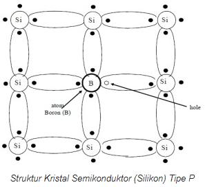 Semikonduktor Tipe-p