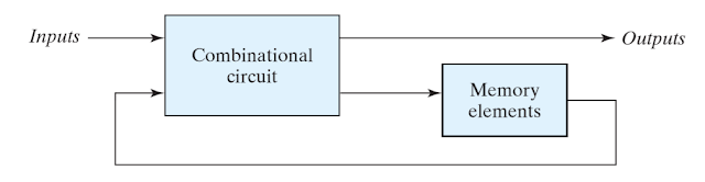 DIFFERENCE BETWEEN COMBINATIONAL &  SEQUENTIAL LOGIC CIRCUITS :