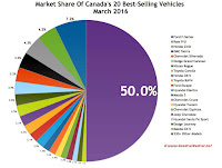 Canada best-selling autos market share chart March 2017