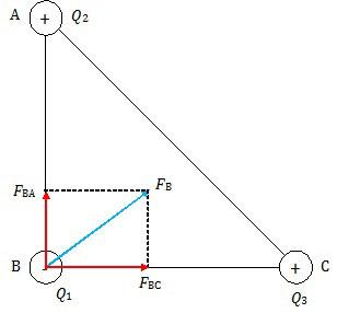 Resultan gaya colomb di titik B (Q1), saling tarik-menarik