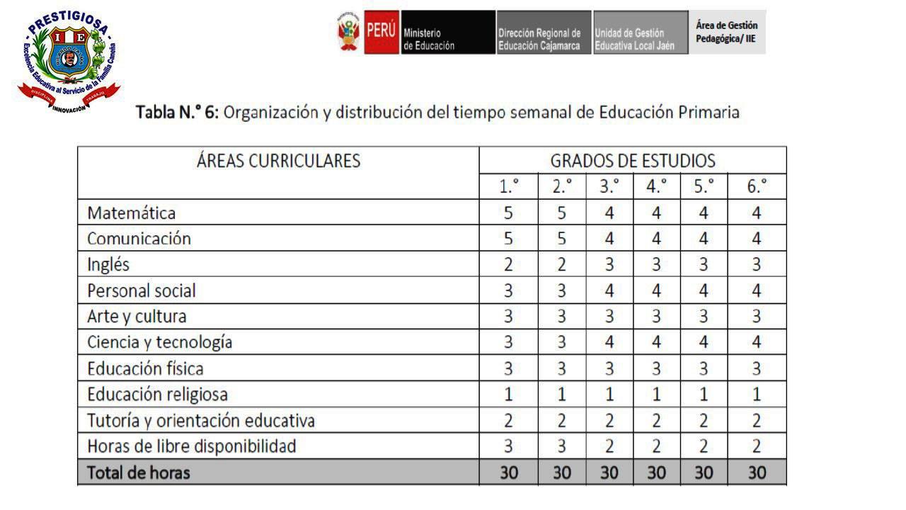 ORGANIZACIÓN Y DISTRIBUCIÓN DEL TIEMPO SEGÚN EL NUEVO CURRÍCULO ...
