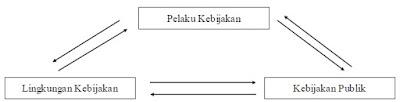 Kebijakan publik adalah serangkaian tindakan Pengertian, Bentuk dan Tahapan Kebijakan Publik