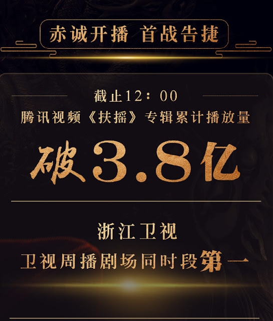 Network ratings Legend of Fuyao Day 1