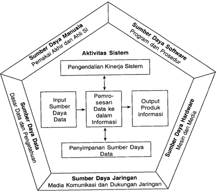 Isma Kurniawan: Pengertian Sistem Informasi Menurut Para Ahli Definisi