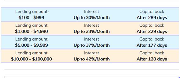 Dự án ICO Santacoin Lending lên đến 42% hằng tháng