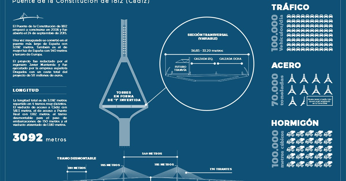 Infografia-puente-pepa-constitucion-1812-mosingenieros