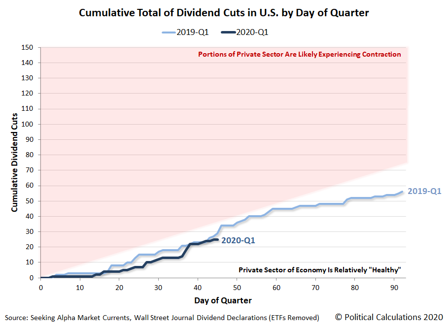 Cumulative Total of Dividend Cuts in U.S. by Day of Quarter, 2019-Q1 vs 2020-Q1, Snapshot on 14 February 2020