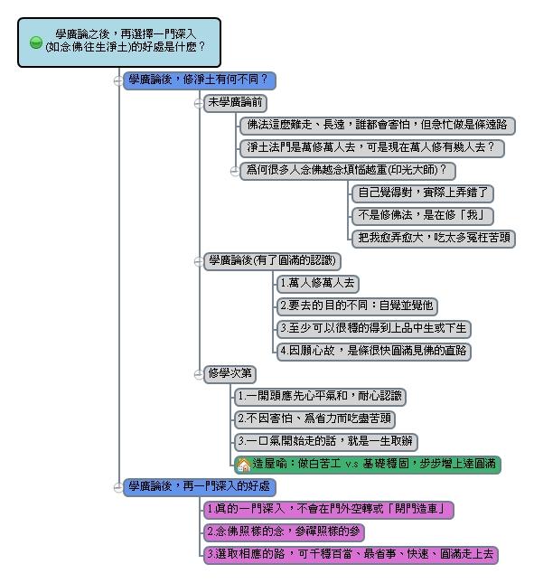 【廣論】葉子的心智圖筆記: (1).開班說明 發心-3