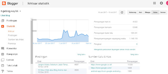 Update terbaru trafik pengunjung blog ngeblog asyikk