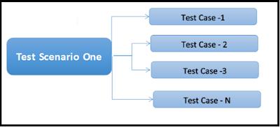Test Scenarios