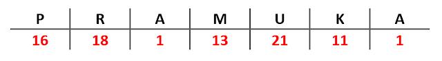 contoh sandi angka