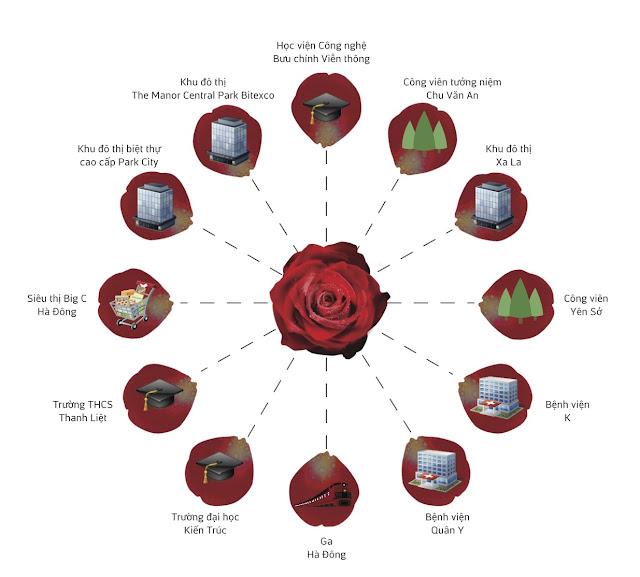 Liên kết tiện ích của The Eden Rose
