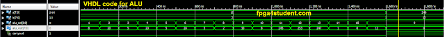 VHDL code for ALU