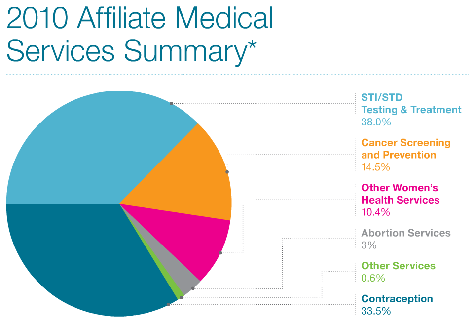 Planned Parenthood 2009-10 Annual Report, Percentage Breakdown of Health Services Pie Chart