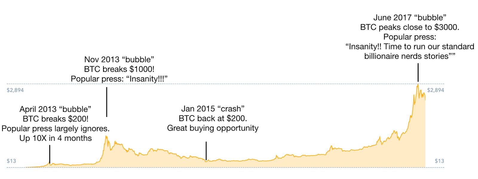 bitcoin run up