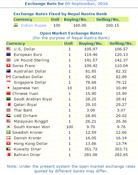 Today's Foreign Exchange Rate, Nepal