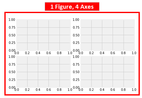 figure vs axes