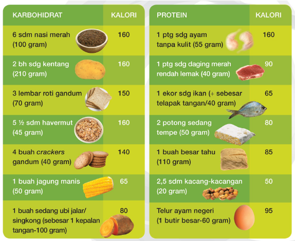 Diet yang benar - Dare to Start