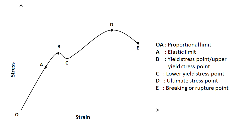 stress strain curve relationship diagram and explanation rh mechanicalbooster com stress vs strain diagram pdf stress vs strain diagram for brittle material