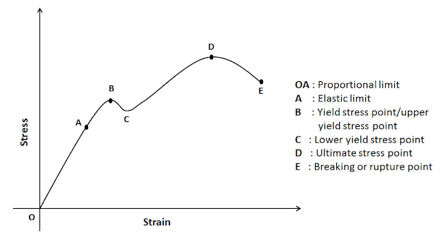 Stress Strain Curve – Relationship, Diagram and Explanation