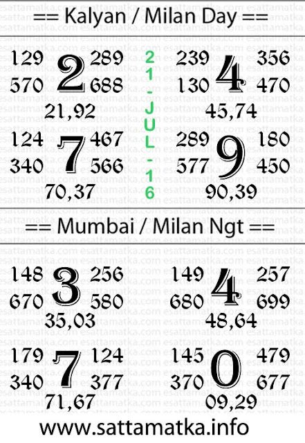 Daily Satta Matka Open 2 Close Lucky No Chart [21-July]
