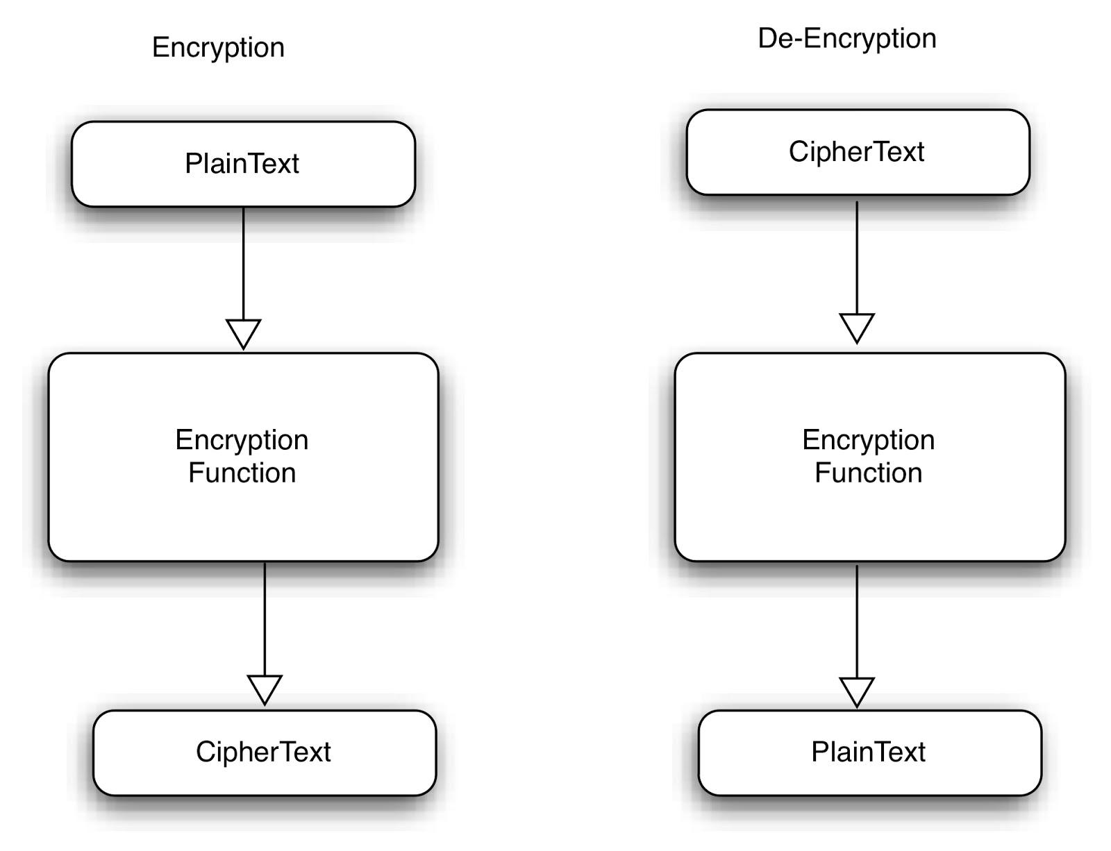 Ken Felix Security Blog: Cipher types & CBC vrs CTR speed