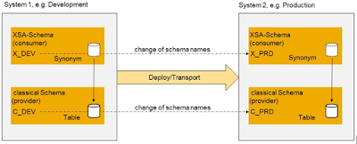 Synonyms in HANA XS Advanced, Introduction