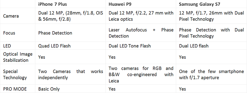 The camera specs of the devices