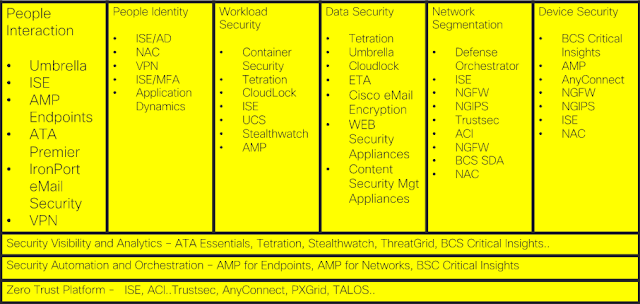 Cybersecurity Framework, Cisco Guides, Cisco Learning, Cisco Certifications, Cisco Study Materials