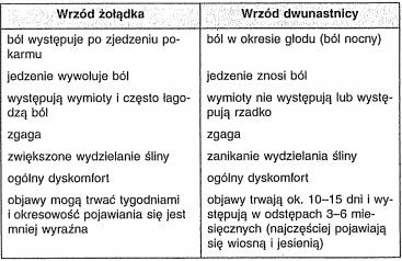 Gastritis Elixir informacjach
