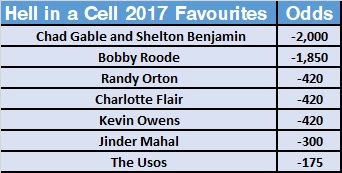 WWE Hell in a Cell 2017 Betting Favourites