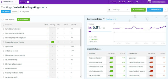 Serpwatcher (Keyword Rating Tracking Tool)