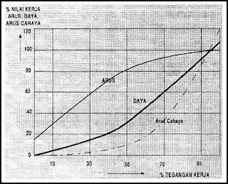 Grafik arus dan daya arus cahaya sebagai fungsi tegangan kerja pada lampu pijar