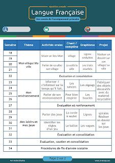 التوزيع السنوي لمادة اللغة الفرنسية حسب المقرر الجديد - الأول ابتدائي