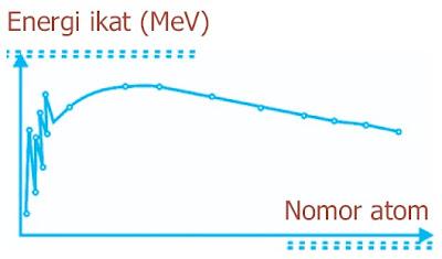 Energi ikat per nukleon unsur-unsur dengan nomor atom