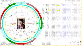 Tim Bergling natal chart