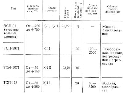 Основные характеристики общепромышленных термопреобразователей сопротивления