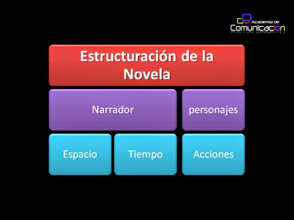 Esly Carraro El Cuento Y La Novela Identificación Y