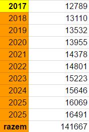 Prognoza limitów wpłat na IKE do 2026