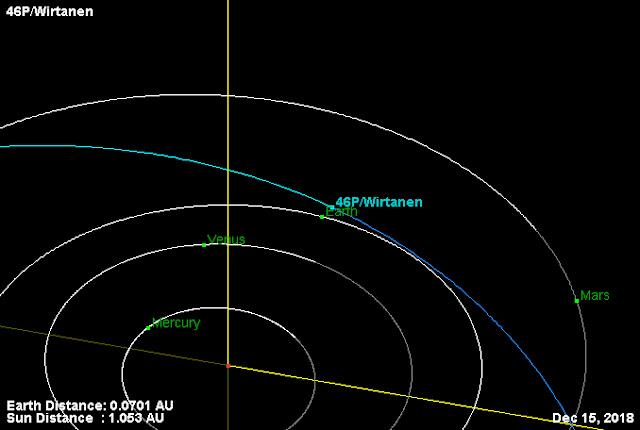 cometa 46P - Wirtanen
