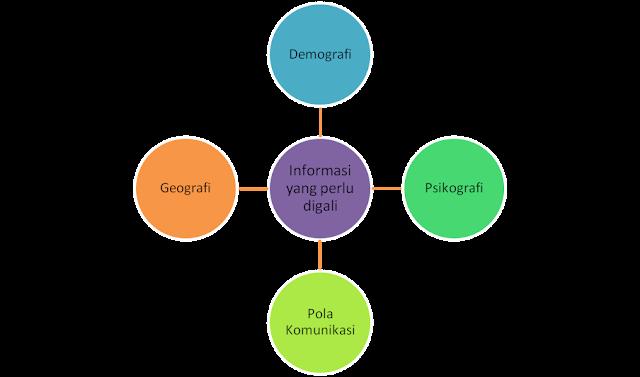 pemetaan sosial. fungsi pemetaan sosial, tujuan pemetaan sosial
