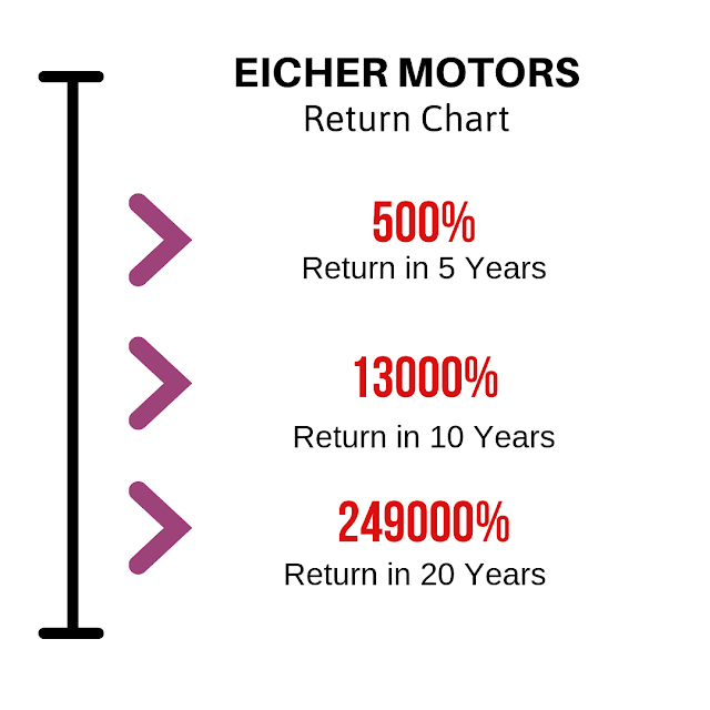 Eicher motors return in last 20 years