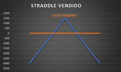 Straddle vendido