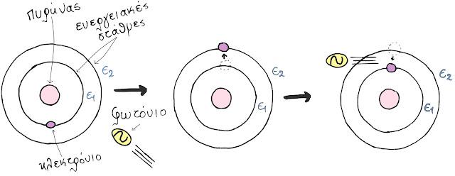 Ο τρόπος εκπομπής φωτονίων από διεγερμένα ηλεκτρόνια