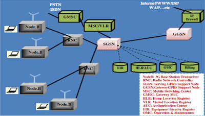 the Network Architecture for 3G UMTS