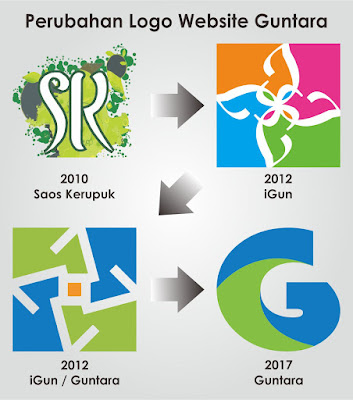Perubahan logo website www.guntara.com