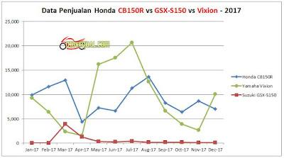 Grafik Tren Penjualan Honda CB150R vs GSX-S150 vs Vixion - 2017