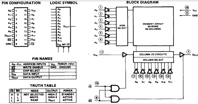 Datasheet (pin configuration, block diagram) dari memori